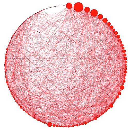 Frauen nach Anzahl ihrer Verbindungen zu Frauen sortiert. Größe nach den Verbindungen insgesamt.