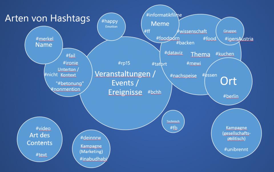 Arten von Hashtags